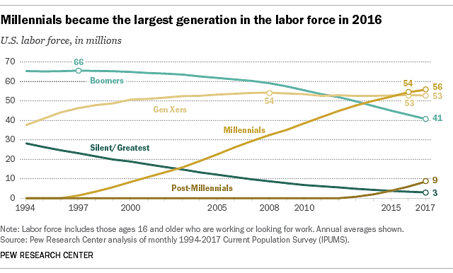 Millennials became the largest generation in labor force in 2018.